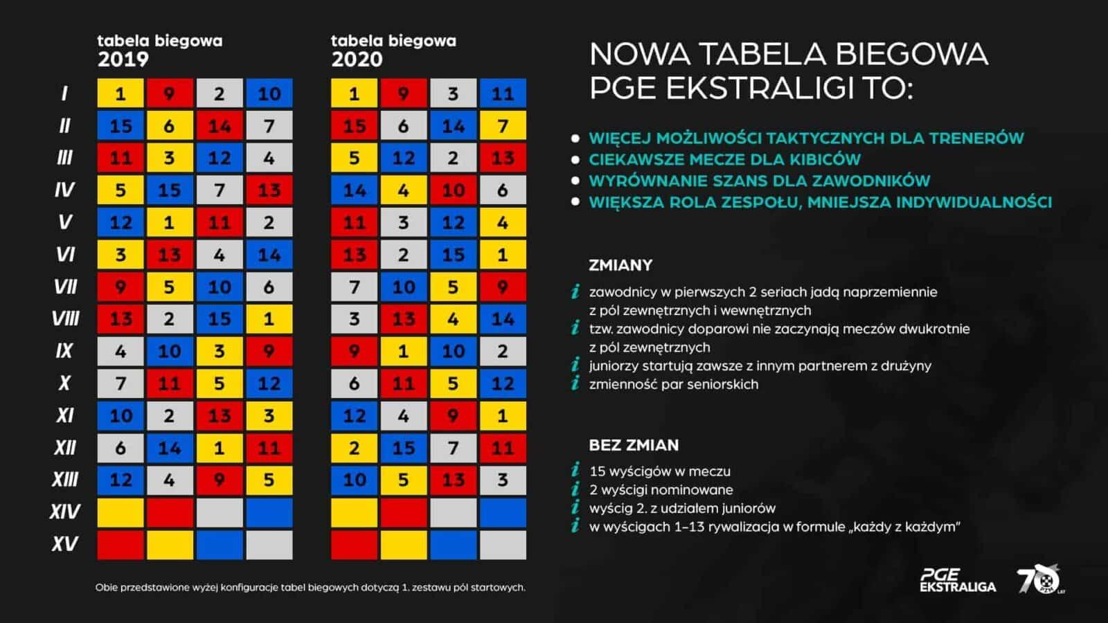 Tabela PGE