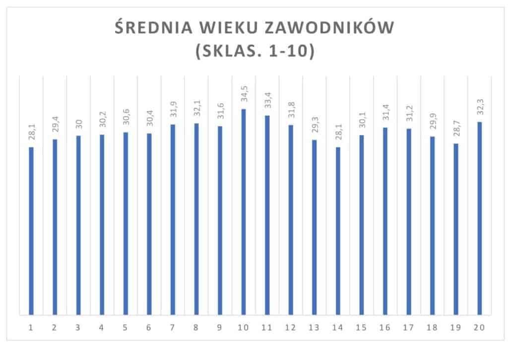 wykres 2 1