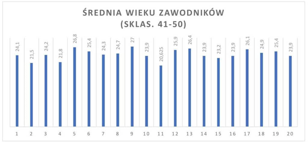wykres 3 1